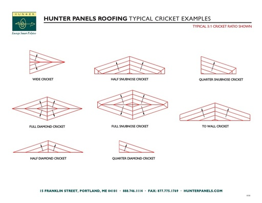 Hunter Panels Typical Cricket Examples
